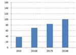 2017年三元材料将迎需求增速最高点 2020年或破8万吨