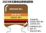 石墨烯下游应用乏力 90%公司预计被淘汰