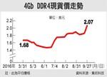 DRAM价格涨势延续 存储器厂模组厂运营同步走高