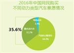 占全球销量超30% 中国新能源车成为全球第一