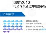 图解2016上半年电动汽车及动力电池市场