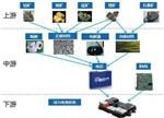 解读动力电池供应链及重点企业