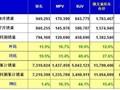 8月份中国汽车销量及批发销量前十排名