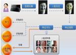 2016年中国人脸识别技术产业现状