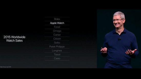 唱衰苹果可穿戴? 别忘了Apple Watch可是全球智能手表第一