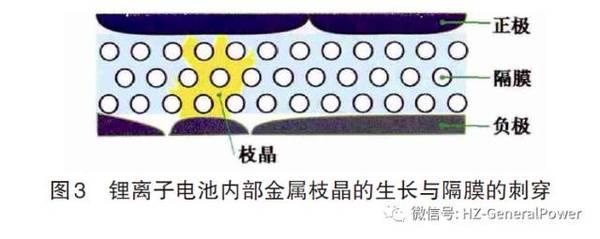 【干货】动力<a target=_blank href='http://www.krscuoz.cn/'>锂<a target=_blank href='http://www.krscuoz.cn/'>电池</a></a>体系安全性问题之演化