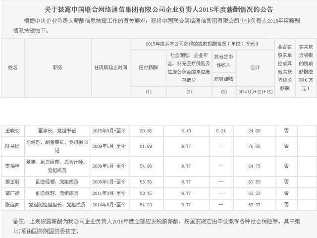 运营商高管2015年度薪酬曝光:李跃80.77万领衔 平均薪酬70万