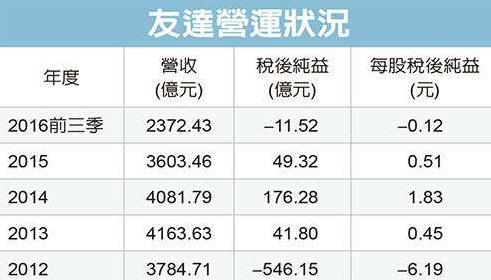 缺少资金援助 台湾OLED何去何从?