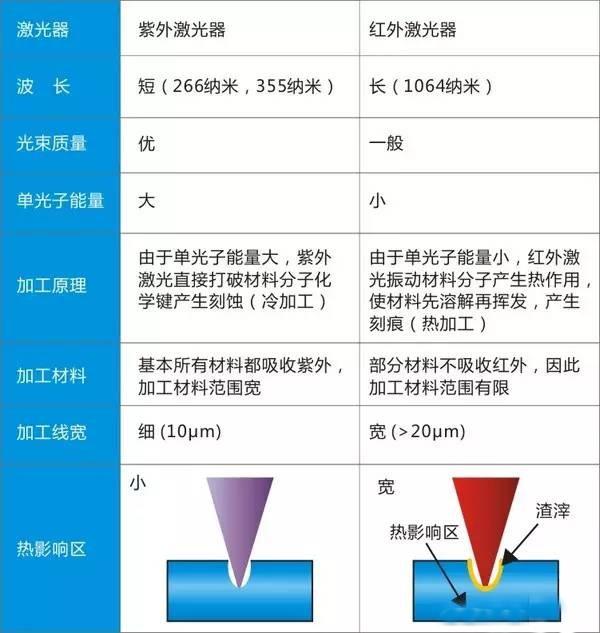 紫外激光器与红外激光器有何区别?
