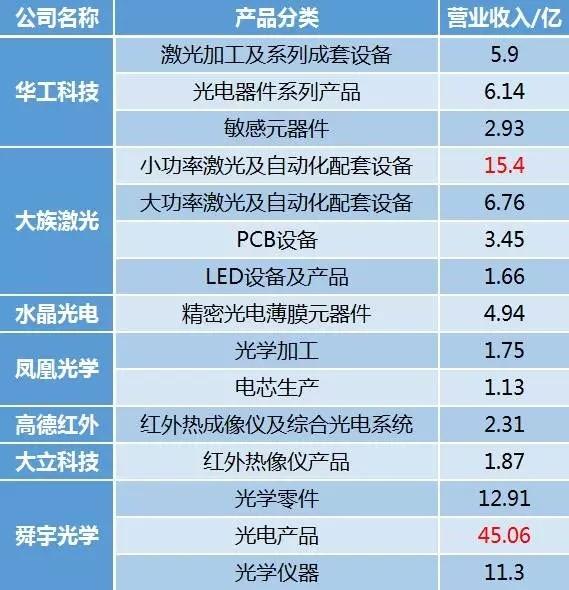 """光纤激光需求旺:激光、光学公司财报中观察市场的""""冷暖"""""""