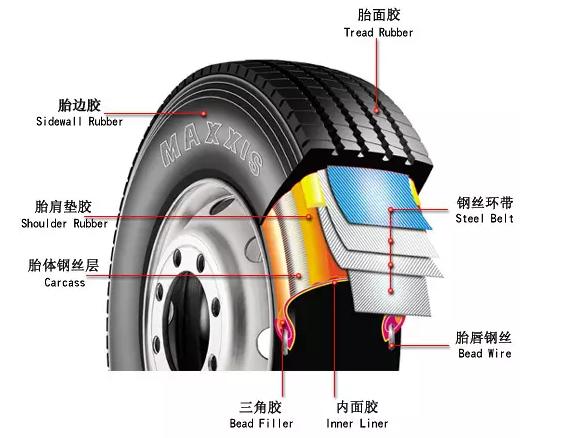 mp25轮胎 变形步骤