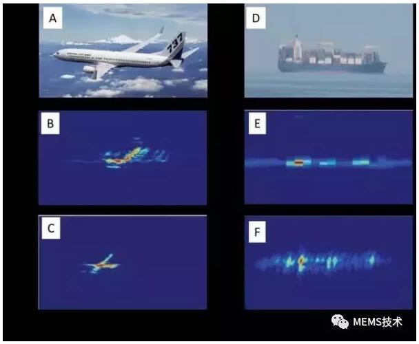 微波光子技术为雷达带来新变革