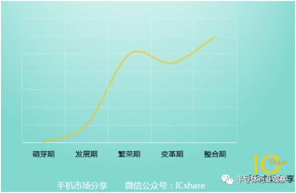 中国手机高速发展的背后 方案公司成幕后推手