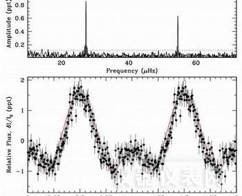 探测仪表助力天文学家捕捉白矮星非径向振幅