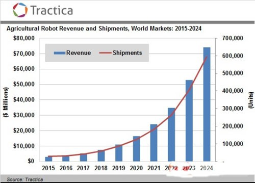 农业机器人蓝海再扩容 2024年将达741亿美元
