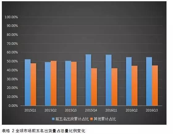 """2017年智能手机市场发展预测:将继续""""杠铃形""""格局"""
