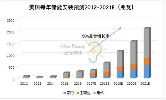【分析】中国分布式光伏储能市场遇冷