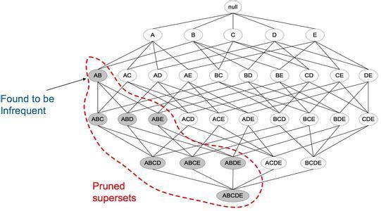 大数据分析模型之算法介绍-关联规则分析