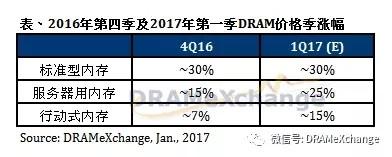 DRAM供货吃紧 创淡季涨幅最高纪录