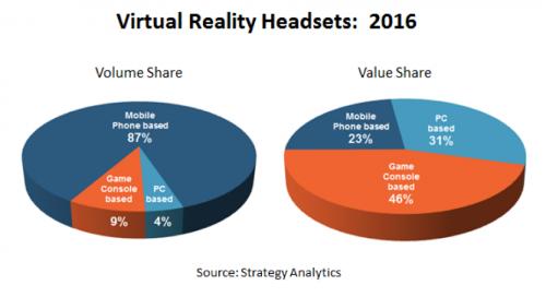 图谋VR市场潜力 英伟达如何布置VR市场战略