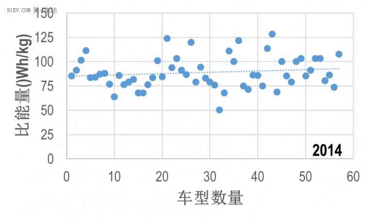 从免购置税目录关键参数,看中国电池包比能量真实技术水平