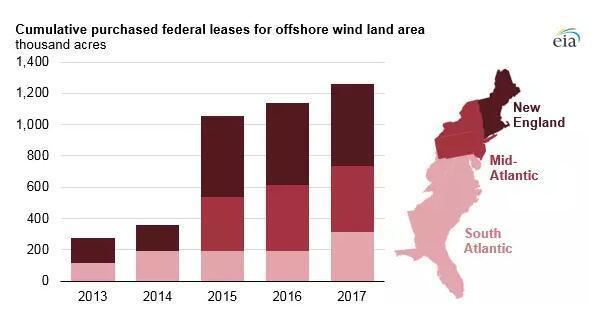 快来看看人家美国是怎么搞海上风电的!