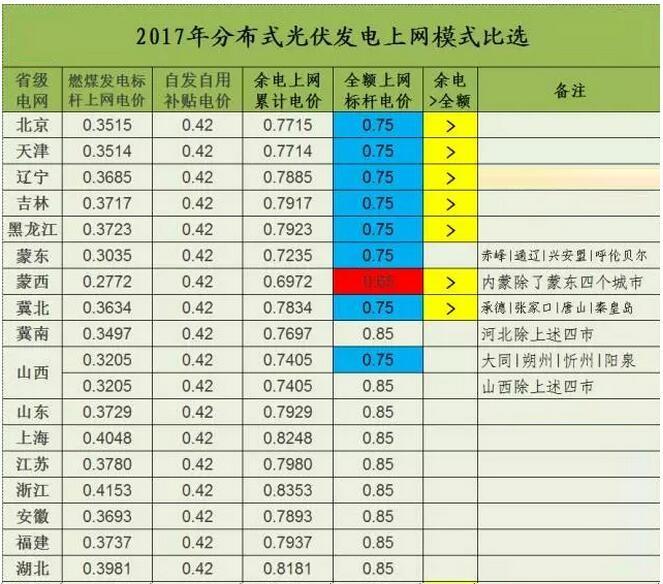 2017年分布式光伏上网模式经济性分析对比
