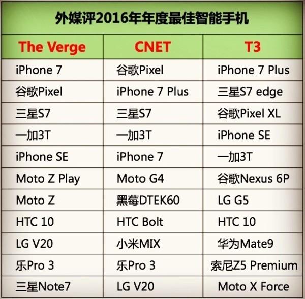 国产手机那么多 为什么只有一加3T征服了外国?