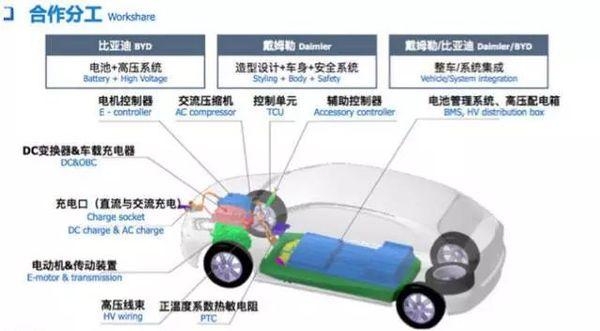 从电池到品控,一辆辆高品质电动汽车如何炼成?