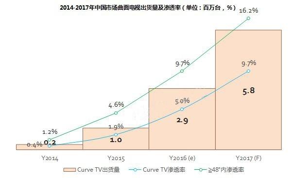 2017年曲面电视将迎快速成长期 中国市场规模上看580万台