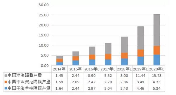 中国锂电池湿法隔膜行业分析