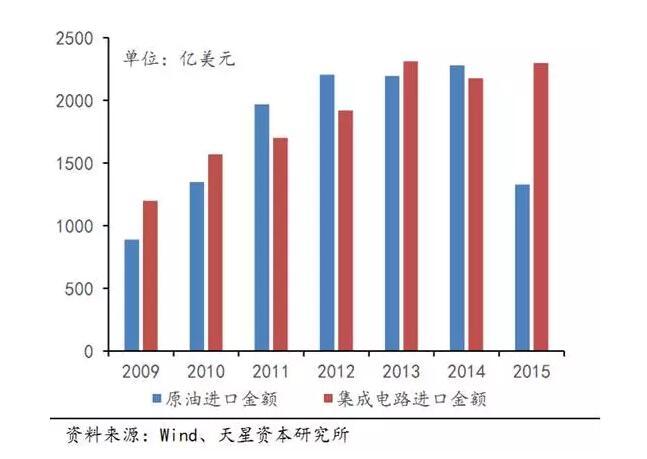 半导体占据绝对优势 美国仍不放心中国