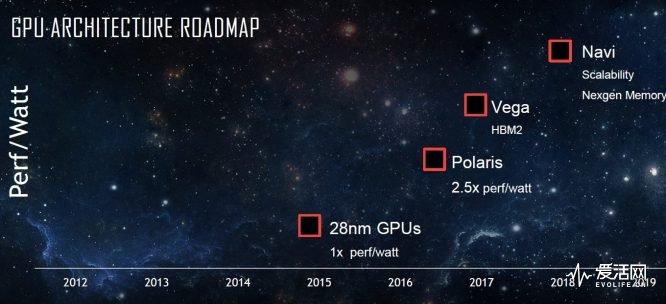 能否上演惊天大逆转?AMD Vega织女星GPU架构详解