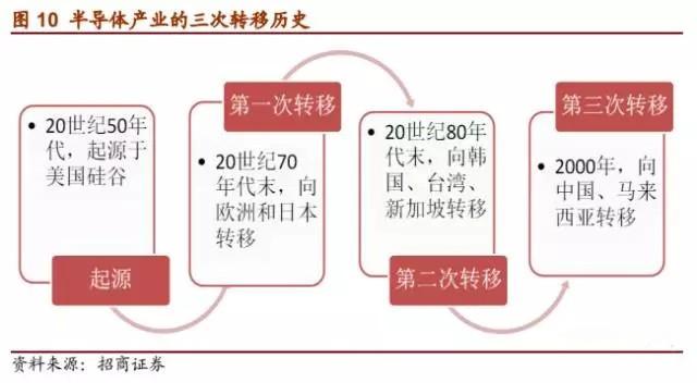 集成电路产业的主力,继美国,日本之后,韩国成为世界第三个半导体产业