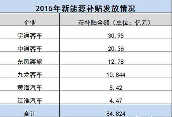 六家车企财政补贴已到账 累计84.8亿!