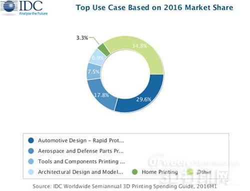 到2020年全球3D打印市场将超过双倍!