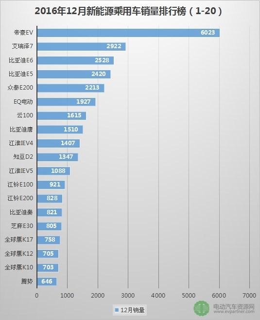2016年12月新能源乘用车销量排行榜 47类车型共销售3.8万台
