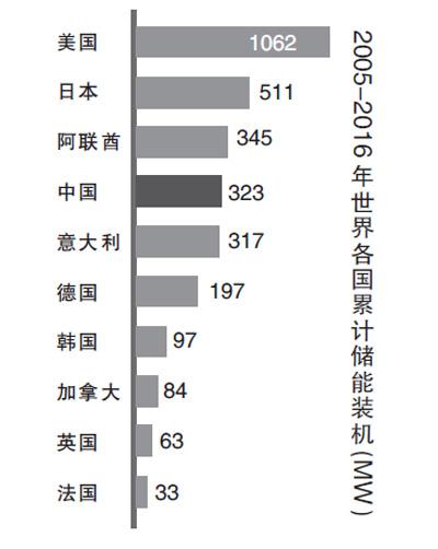 2024年中国储能市场装机将达到6.6GW