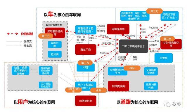 车联网生态圈角色价值及主流商业模式分析
