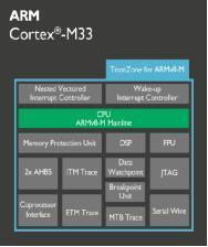 详解ARM Cortex-M33处理器:性能/功耗/安全的最佳平衡