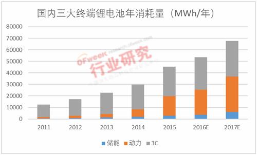 动力锂电格局基本确立 储能市场将迎新机遇