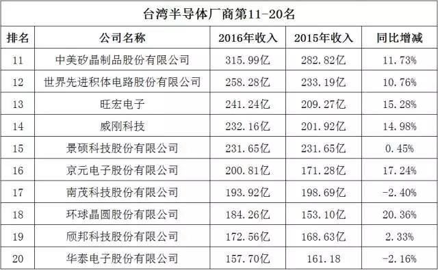 2016年台湾上市半导体公司营收TOP 50