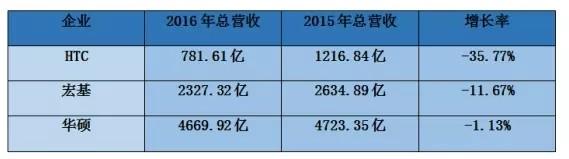 台湾手机/代工/ODM/供应链2016年营收状况
