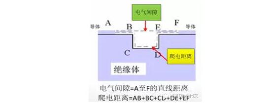 谈谈动力电池系统的绝缘配合
