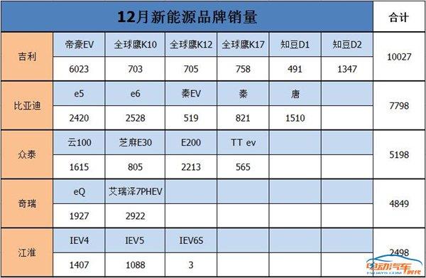 吉利夺冠 北汽陨落 江淮上位 12月销量品牌TOP5