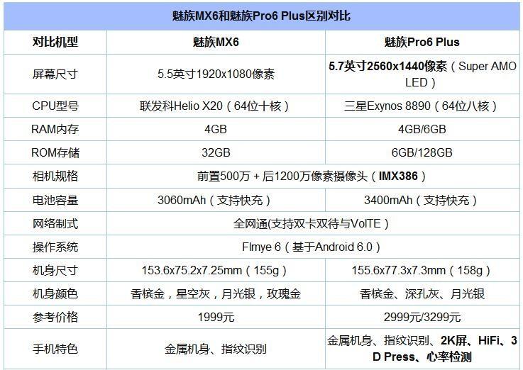 魅族Pro6 Plus和魅族MX6对比评测:同门师兄弟 实力差别有多大?