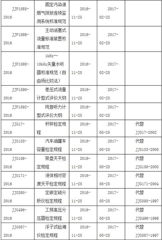 国家质检总局发布以仪器仪表为主的28项国家计量技术规范