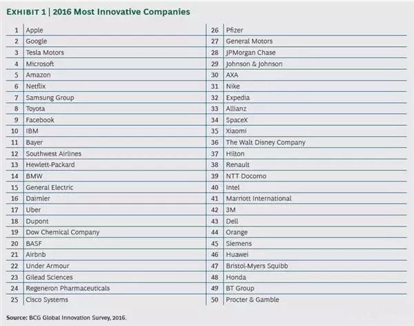 2016年全球最创新企业排行榜:小米排名超华为