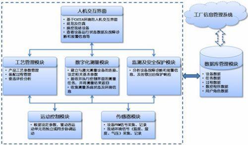 中航工业飞机数字化装配技术发展与应用