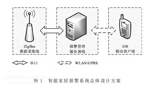 基于ios的智能家居安防系统移动端设计方案